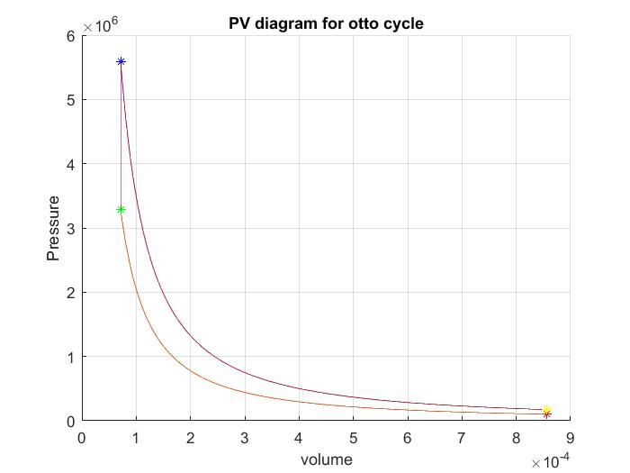 Matlab Program To Calculate The Thermal Efficiency And Plot Pv Diagram Of The Otto Cycle