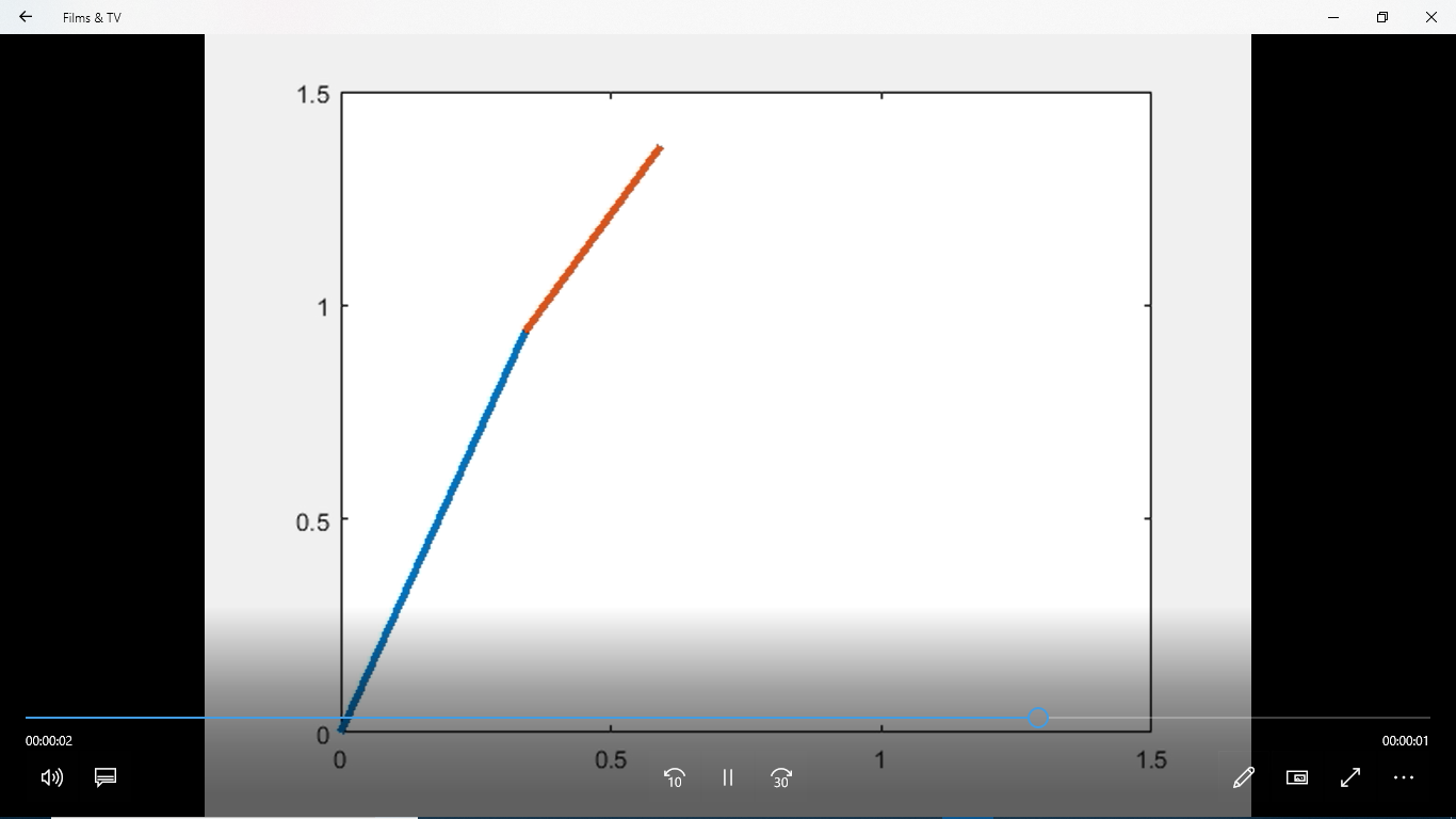 2R Robotic Arm forwar kinematics visualization on MATLAB