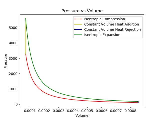 plt plot(v_expansion,p_expansion,'g') plt title('pressure vs volume')  plt xlabel('volume') plt ylabel('pressure') plt legend(['isentropic  compression'