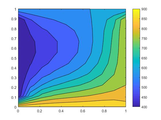 Unsteady analysis of 2d heat transfer - Projects - Skill-Lync