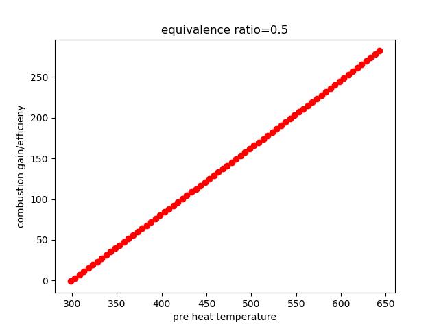 Heat recuperator efficiency calculation - Projects - Skill-Lync