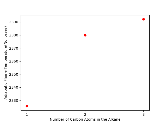 Adiabatic Flame Temperature using Python and Cantera - Reactor with