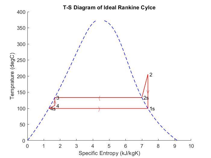 Rankine cycle Simulator using MATLAB - Projects - Skill-Lync