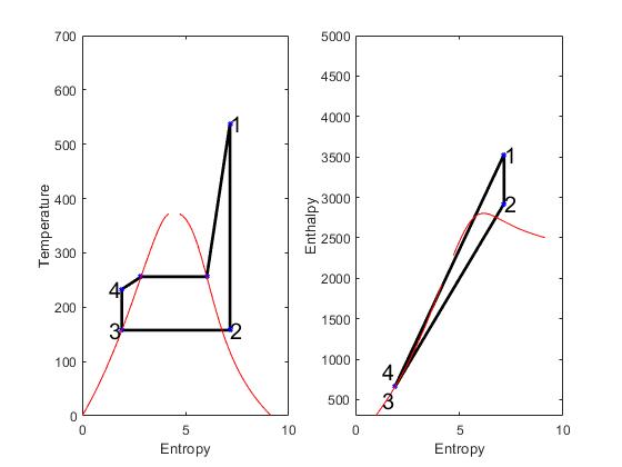 Rankine Cycle Simulation using Matlab - Projects - Skill-Lync
