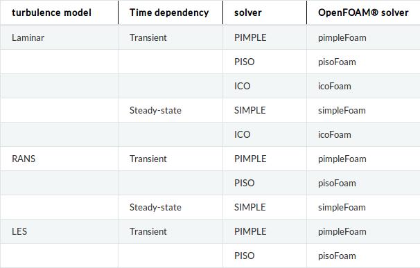 Solver Openfoam Pcg