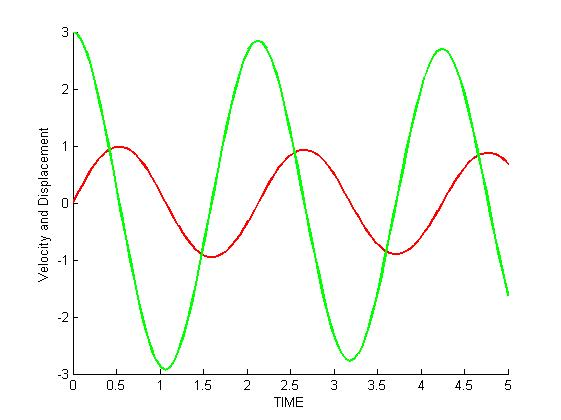 Solving Second order non-Stiff ODE of Underdamped Oscillation using
