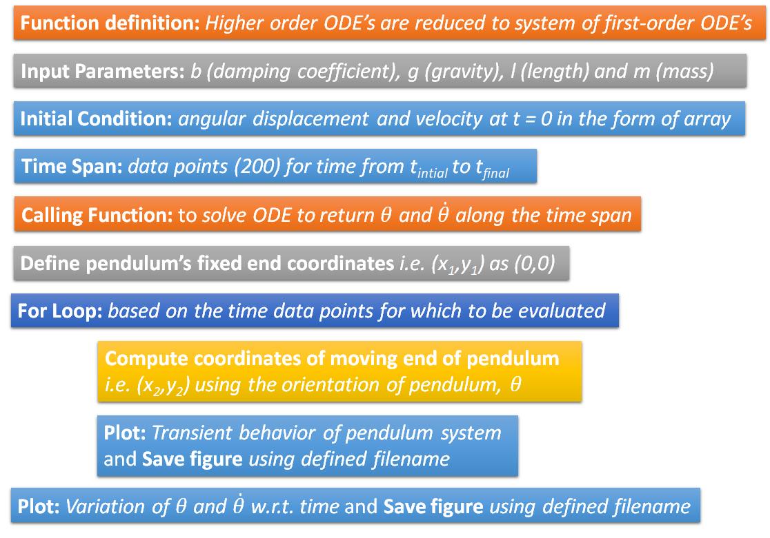 Transient Simulation of Pendulum using PYTHON - Projects - Skill-Lync
