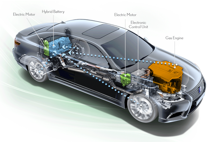 Introduction to Control of Electric Vehicle using MATLAB