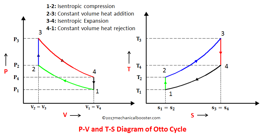 A Matlab Program To Plot Pv Diagram For An Otto Cycle - Projects