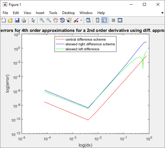 loglog curve for error approximation