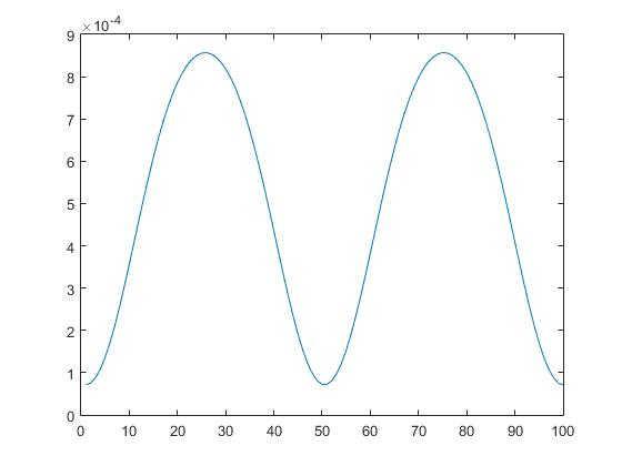 a program to simulate air standard cycle by using matlab